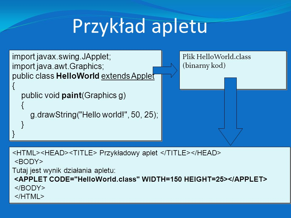 Przykład apletu import javax.swing.JApplet; import java.awt.Graphics; public class HelloWorld extends Applet { public void paint(Graphics g) { g.drawString( Hello world! , 50, 25); } import javax.swing.JApplet; import java.awt.Graphics; public class HelloWorld extends Applet { public void paint(Graphics g) { g.drawString( Hello world! , 50, 25); } Przykładowy aplet Tutaj jest wynik działania apletu: Przykładowy aplet Tutaj jest wynik działania apletu: Plik HelloWorld.class (binarny kod) Plik HelloWorld.class (binarny kod)