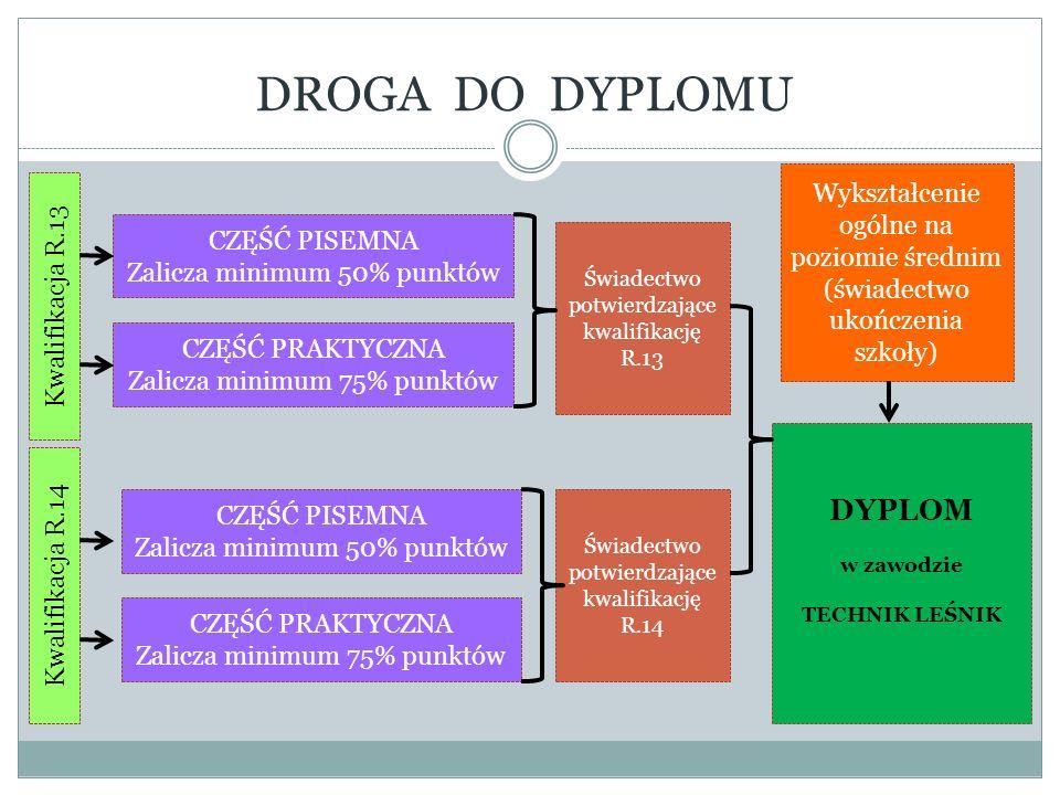DROGA DO DYPLOMU Kwalifikacja R.13 Kwalifikacja R.14 CZĘŚĆ PISEMNA Zalicza minimum 50% punktów CZĘŚĆ PRAKTYCZNA Zalicza minimum 75% punktów CZĘŚĆ PISE