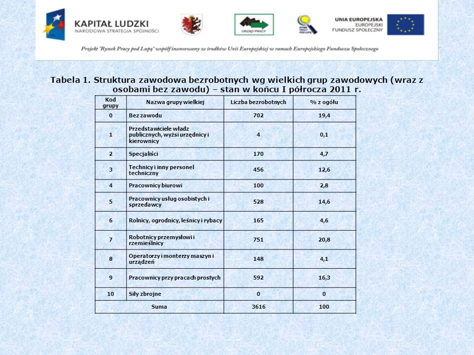Tabela 1. Struktura zawodowa bezrobotnych wg wielkich grup zawodowych (wraz z osobami bez zawodu) – stan w końcu I półrocza 2011 r. Kod grupy Nazwa gr