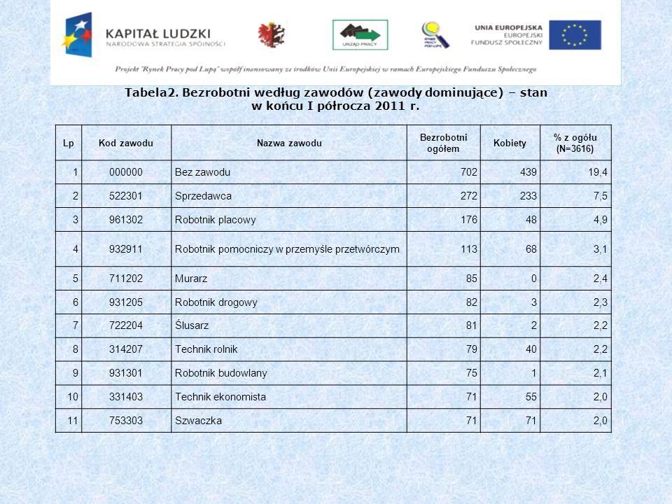 Tabela2. Bezrobotni według zawodów (zawody dominujące) – stan w końcu I półrocza 2011 r. LpKod zawoduNazwa zawodu Bezrobotni ogółem Kobiety % z ogółu