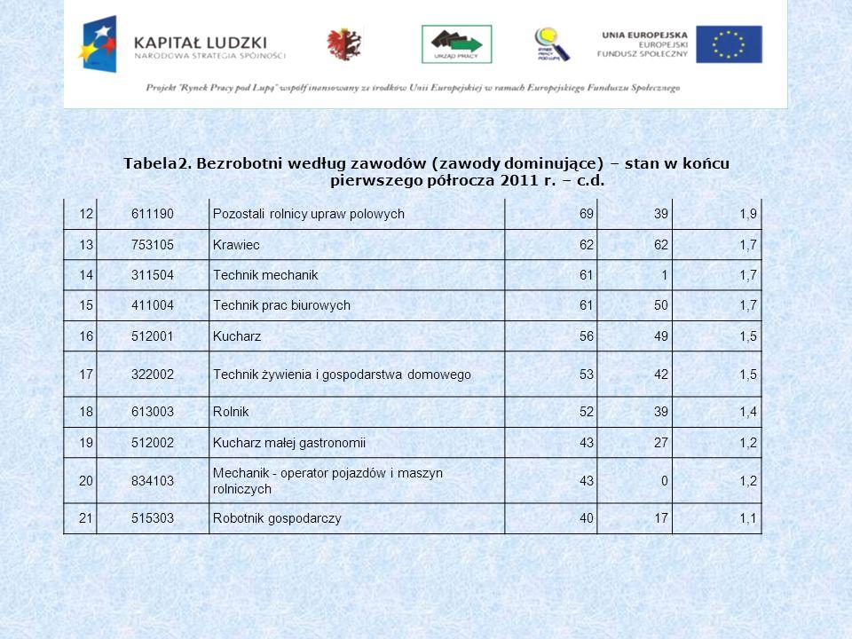 Tabela2. Bezrobotni według zawodów (zawody dominujące) – stan w końcu pierwszego półrocza 2011 r. – c.d. 12611190Pozostali rolnicy upraw polowych69391