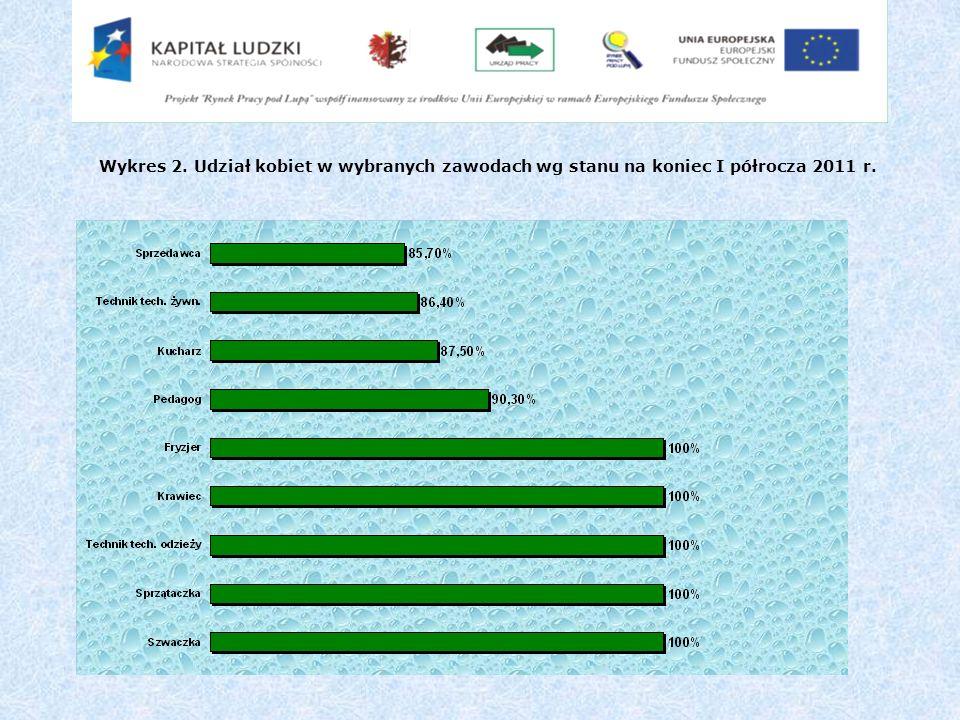 Wykres 2. Udział kobiet w wybranych zawodach wg stanu na koniec I półrocza 2011 r.