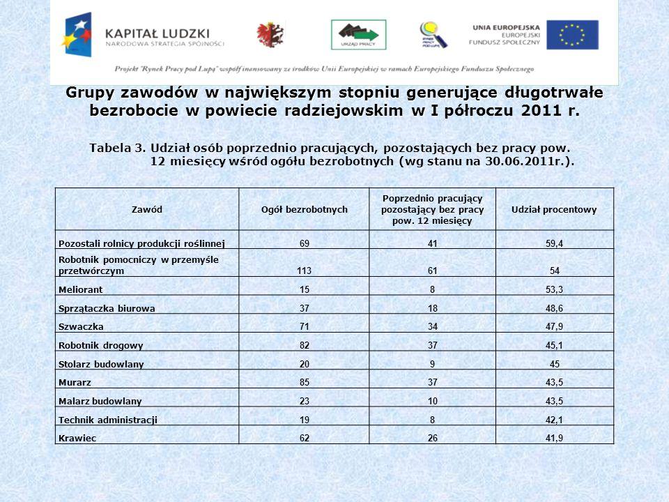 Grupy zawodów w największym stopniu generujące długotrwałe bezrobocie w powiecie radziejowskim w I Grupy zawodów w największym stopniu generujące długotrwałe bezrobocie w powiecie radziejowskim w I półroczu 2011 r.