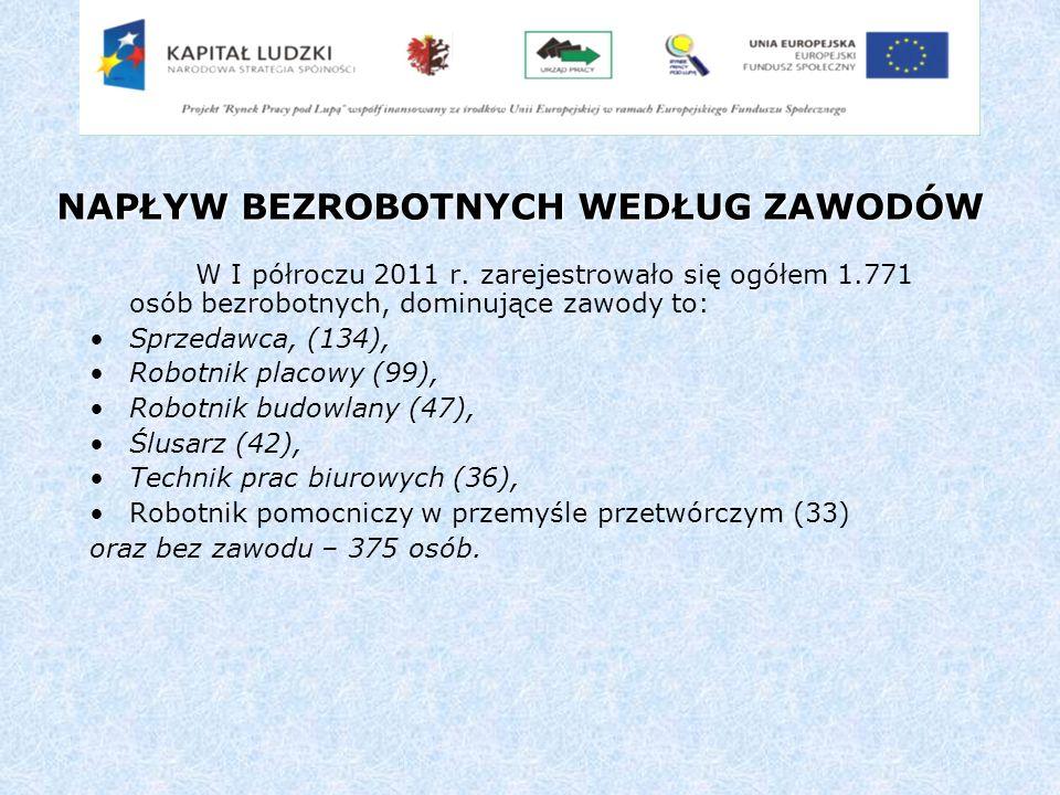 NAPŁYW BEZROBOTNYCH WEDŁUG ZAWODÓW W I półroczu 2011 r.