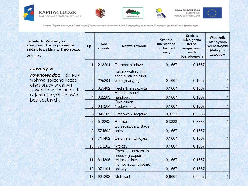 zawody w równowadze zawody w równowadze – do PUP wpływa zbliżona liczba ofert pracy w danym zawodzie w stosunku do rejestrujących się osób bezrobotnyc