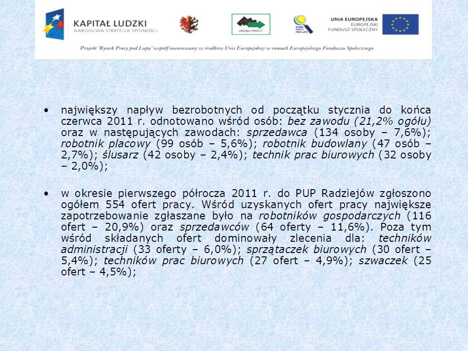 największy napływ bezrobotnych od początku stycznia do końca czerwca 2011 r. odnotowano wśród osób: bez zawodu (21,2% ogółu) oraz w następujących zawo