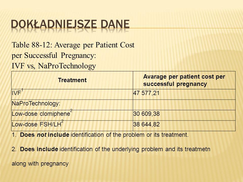 Table 88-12: Average per Patient Cost per Successful Pregnancy: IVF vs, NaProTechnology Treatment Avarage per patient cost per successful pregnancy IVF 1 47 577,21 NaProTechnology: Low-dose clomiphene 2 30 609,38 Low-dose FSH/LH 2 38 644,82 1.