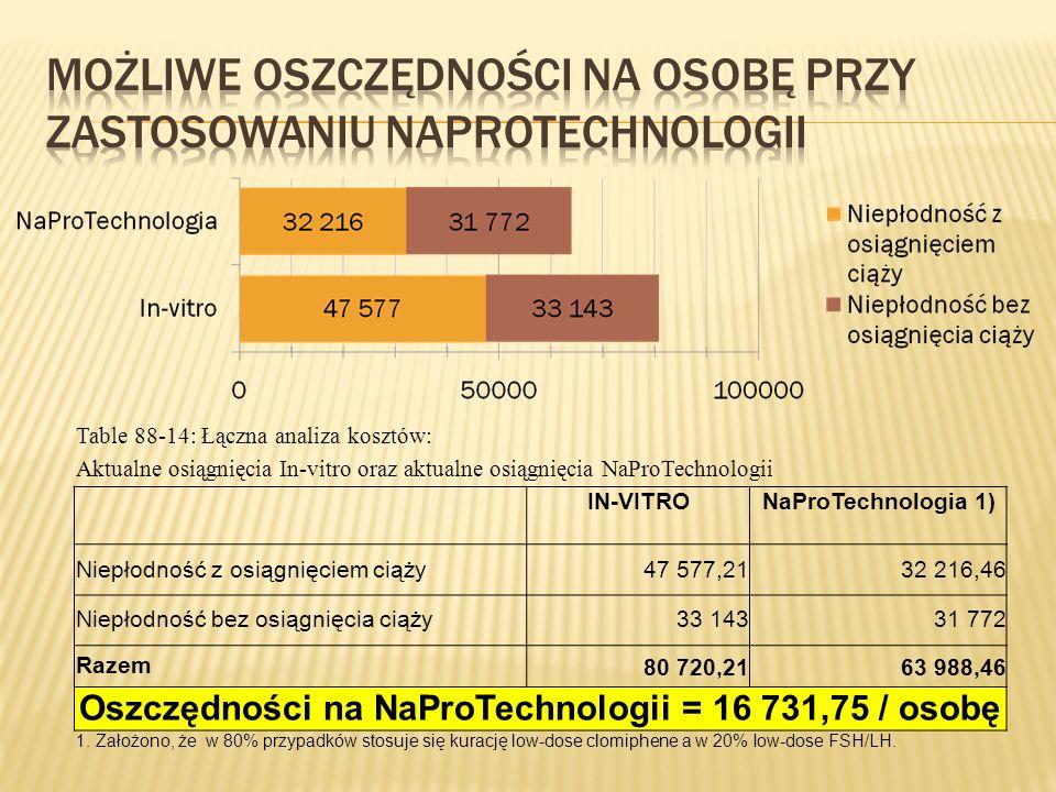 Table 88-14: Łączna analiza kosztów: Aktualne osiągnięcia In-vitro oraz aktualne osiągnięcia NaProTechnologii IN-VITRONaProTechnologia 1) Niepłodność z osiągnięciem ciąży47 577,2132 216,46 Niepłodność bez osiągnięcia ciąży33 14331 772 Razem80 720,2163 988,46 Oszczędności na NaProTechnologii = 16 731,75 / osobę 1.