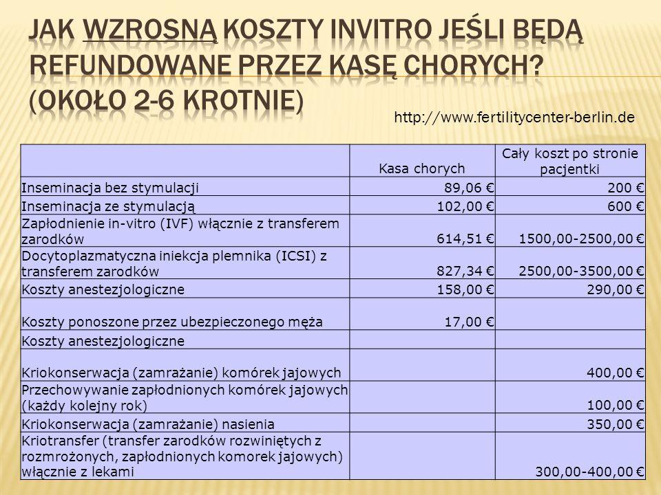 http://www.fertilitycenter-berlin.de Kasa chorych Cały koszt po stronie pacjentki Inseminacja bez stymulacji89,06 200 Inseminacja ze stymulacją102,00 600 Zapłodnienie in-vitro (IVF) włącznie z transferem zarodków614,51 1500,00-2500,00 Docytoplazmatyczna iniekcja plemnika (ICSI) z transferem zarodków827,34 2500,00-3500,00 Koszty anestezjologiczne158,00 290,00 Koszty ponoszone przez ubezpieczonego męża17,00 Koszty anestezjologiczne Kriokonserwacja (zamrażanie) komórek jajowych 400,00 Przechowywanie zapłodnionych komórek jajowych (każdy kolejny rok) 100,00 Kriokonserwacja (zamrażanie) nasienia 350,00 Kriotransfer (transfer zarodków rozwiniętych z rozmrożonych, zapłodnionych komorek jajowych) włącznie z lekami 300,00-400,00
