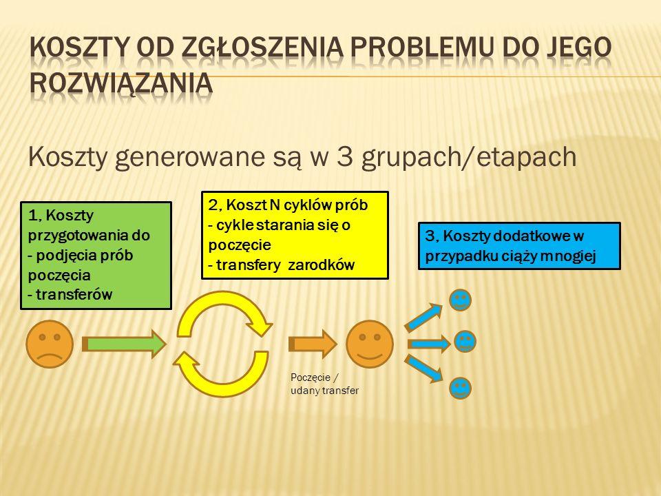 Koszty generowane są w 3 grupach/etapach 1, Koszty przygotowania do - podjęcia prób poczęcia - transferów 2, Koszt N cyklów prób - cykle starania się o poczęcie - transfery zarodków 3, Koszty dodatkowe w przypadku ciąży mnogiej Poczęcie / udany transfer