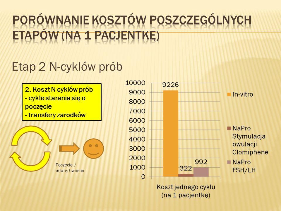Etap 2 N-cyklów prób 2, Koszt N cyklów prób - cykle starania się o poczęcie - transfery zarodków Poczęcie / udany transfer