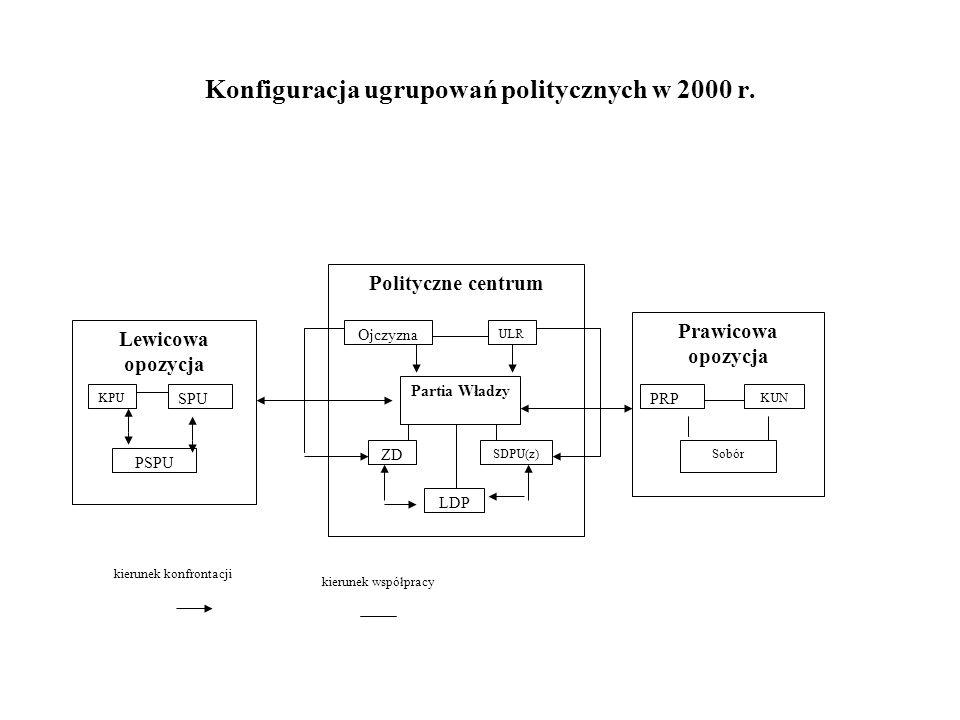 Konfiguracja ugrupowań politycznych w 2000 r. Polityczne centrum Ojczyzna ULR Partia Władzy ZD SDPU(z) LDP Lewicowa opozycja Prawicowa opozycja KPU SP