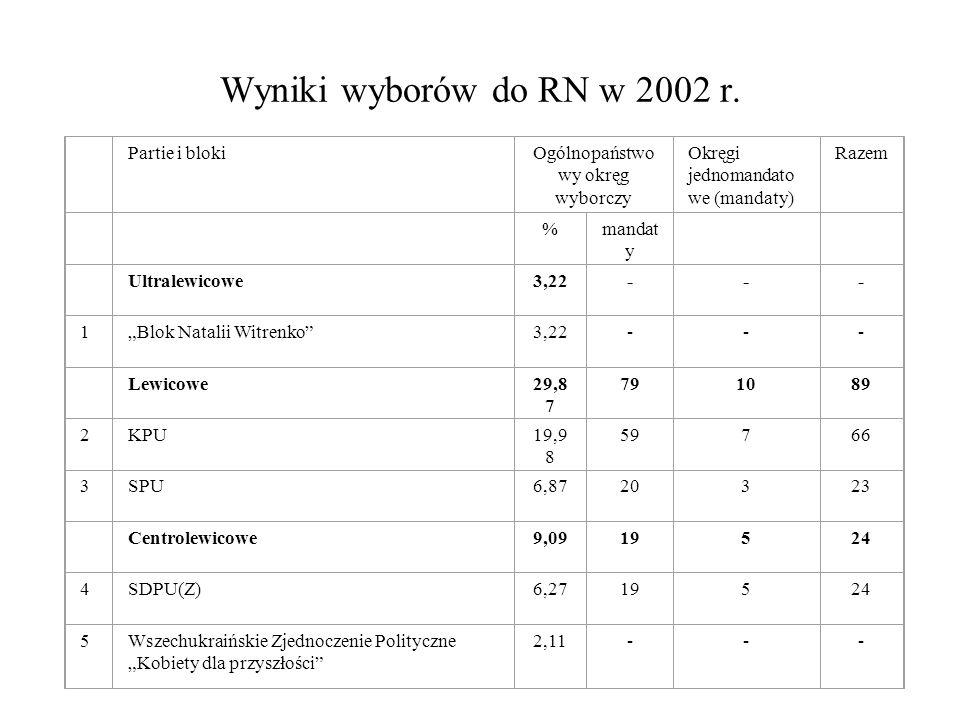Wyniki wyborów do RN w 2002 r. Partie i blokiOgólnopaństwo wy okręg wyborczy Okręgi jednomandato we (mandaty) Razem %mandat y Ultralewicowe3,22--- 1Bl