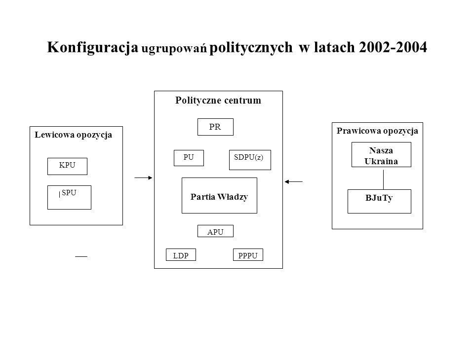 Polityczne centrum PUSDPU(z) PR Partia Władzy LDPPPPU APU Lewicowa opozycja Prawicowa opozycja KPU SPU Nasza Ukraina BJuTy Konfiguracja ugrupowań poli