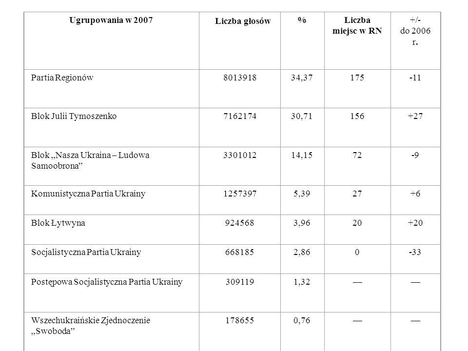 Ugrupowania w 2007 Liczba głosów %Liczba miejsc w RN +/- do 2006 r. Partia Regionów801391834,37175-11 Blok Julii Tymoszenko716217430,71156+27 Blok Nas