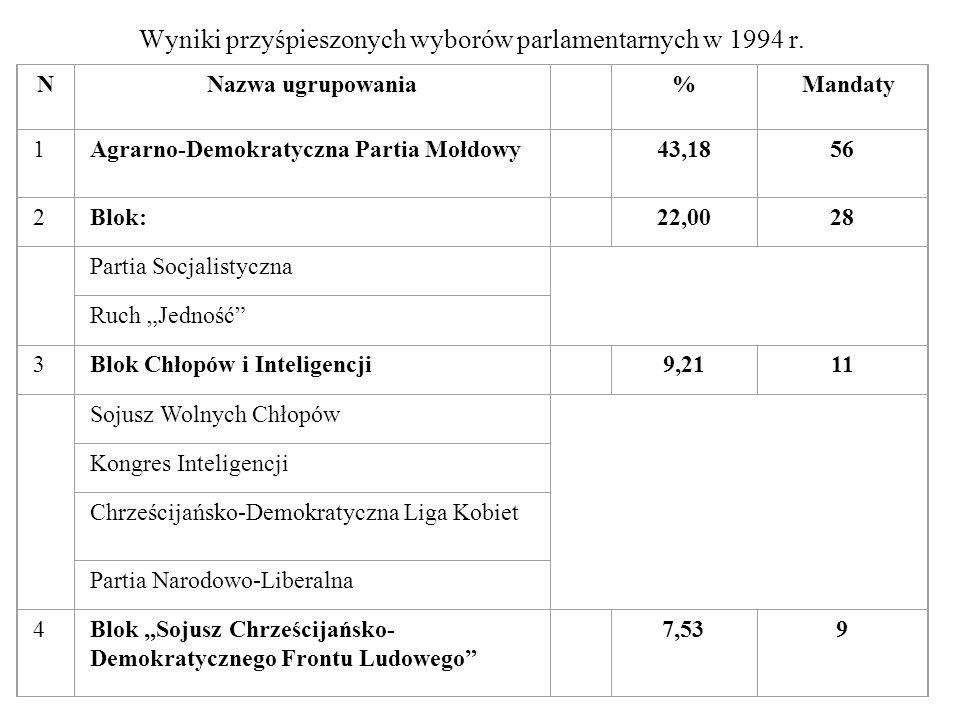 Wyniki przyśpieszonych wyborów parlamentarnych w 1994 r. NNazwa ugrupowania %Mandaty 1Agrarno-Demokratyczna Partia Mołdowy 43,1856 2Blok: 22,0028 Part