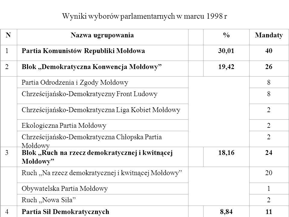Wyniki wyborów parlamentarnych w marcu 1998 r NNazwa ugrupowania %Mandaty 1Partia Komunistów Republiki Mołdowa 30,0140 2Blok Demokratyczna Konwencja M