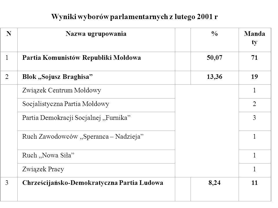 Wyniki wyborów parlamentarnych z lutego 2001 r NNazwa ugrupowania %Manda ty 1Partia Komunistów Republiki Mołdowa 50,0771 2Blok Sojusz Braghisa 13,3619