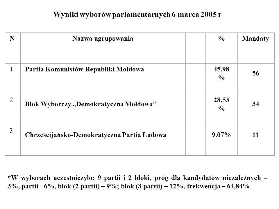 Wyniki wyborów parlamentarnych 6 marca 2005 r *W wyborach uczestniczyło: 9 partii i 2 bloki, próg dla kandydatów niezależnych – 3%, partii - 6%, blok