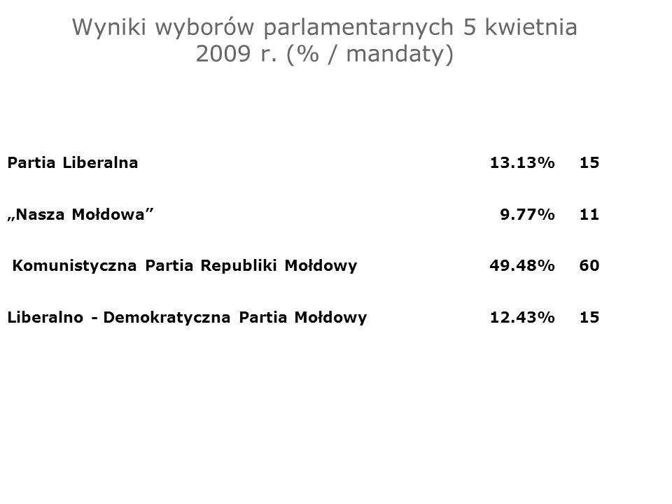 Wyniki wyborów parlamentarnych 5 kwietnia 2009 r. (% / mandaty) Partia Liberalna13.13%15 Nasza Mołdowa9.77%11 Komunistyczna Partia Republiki Mołdowy49