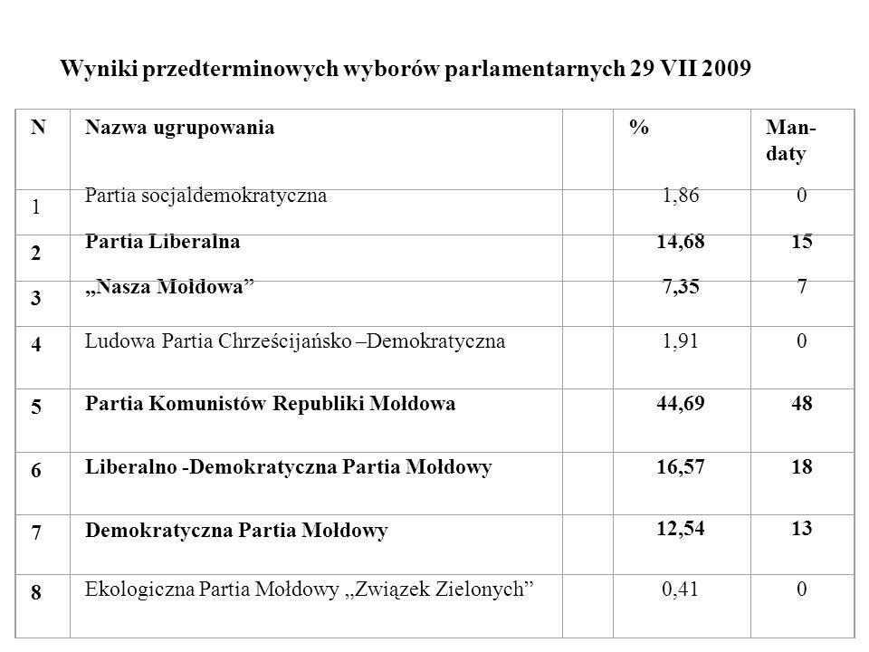 Wyniki przedterminowych wyborów parlamentarnych 29 VII 2009 NNazwa ugrupowania %Man- daty 1 Partia socjaldemokratyczna 1,860 2 Partia Liberalna 14,681