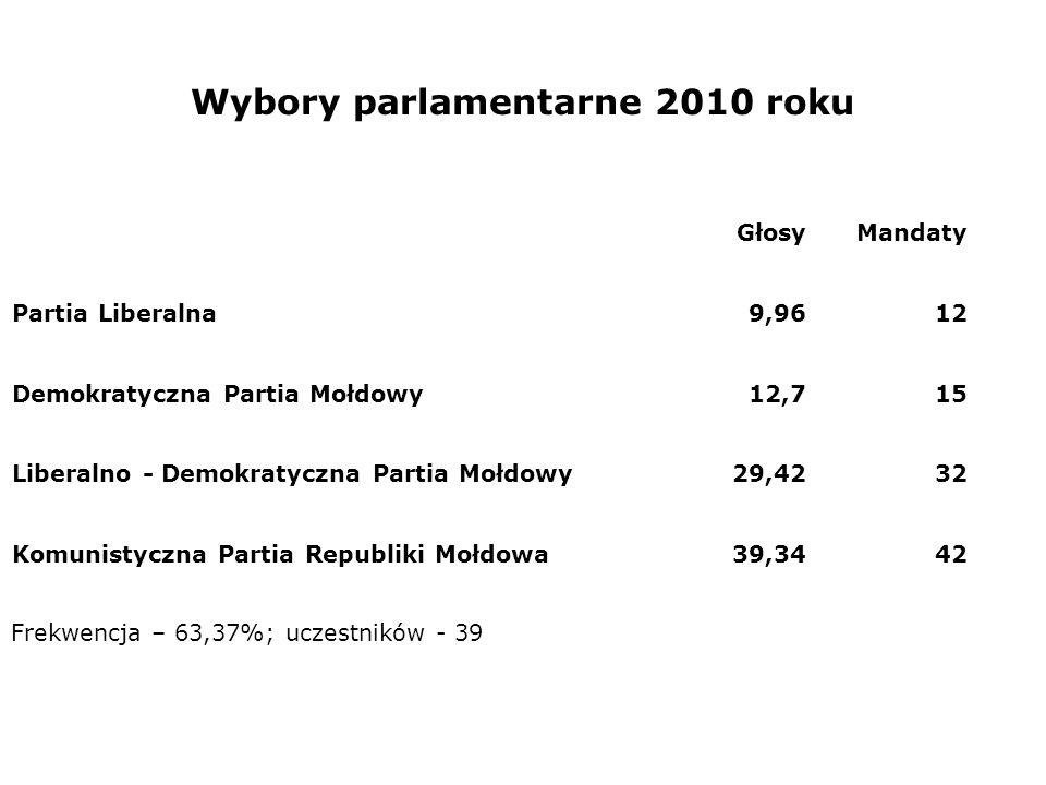 Wybory parlamentarne 2010 roku GłosyMandaty Partia Liberalna9,9612 Demokratyczna Partia Mołdowy12,715 Liberalno - Demokratyczna Partia Mołdowy29,4232
