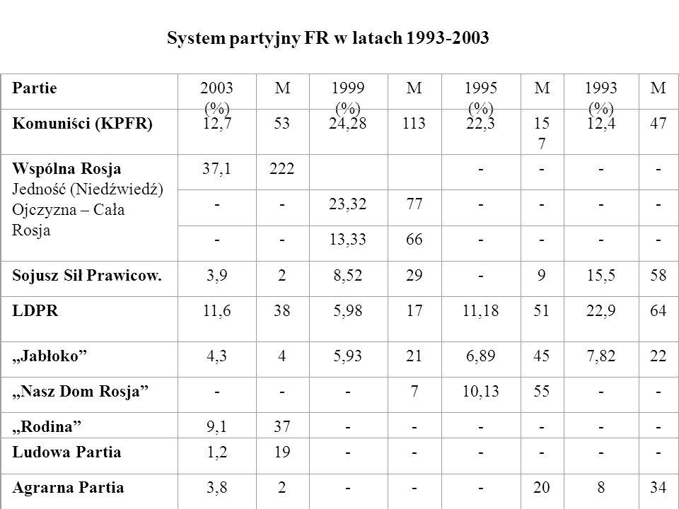 System partyjny FR w latach 1993-2003 Partie2003 (%) M1999 (%) M1995 (%) M1993 (%) M Komuniści (KPFR)12,75324,2811322,315 7 12,447 Wspólna Rosja Jedno