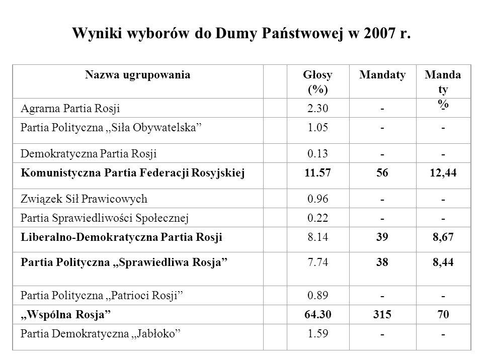 Wyniki wyborów do Dumy Państwowej w 2007 r. Nazwa ugrupowania Głosy (%) Mandaty % Agrarna Partia Rosji 2.30-- Partia Polityczna Siła Obywatelska 1.05-