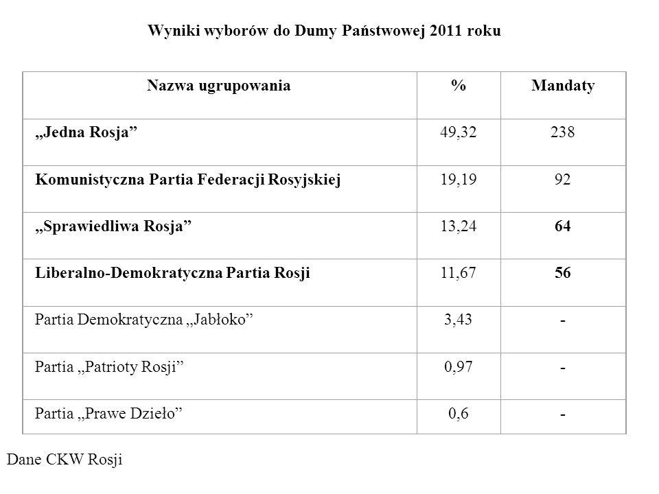 Wyniki wyborów do Dumy Państwowej 2011 roku Nazwa ugrupowania%Mandaty Jedna Rosja49,32238 Komunistyczna Partia Federacji Rosyjskiej19,1992 Sprawiedliw