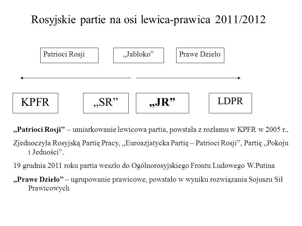 Rosyjskie partie na osi lewica-prawica 2011/2012 JR LDPR KPFRSR JabłokoPrawe DziełoPatrioci Rosji Patrioci Rosji – umiarkowanie lewicowa partia, powst