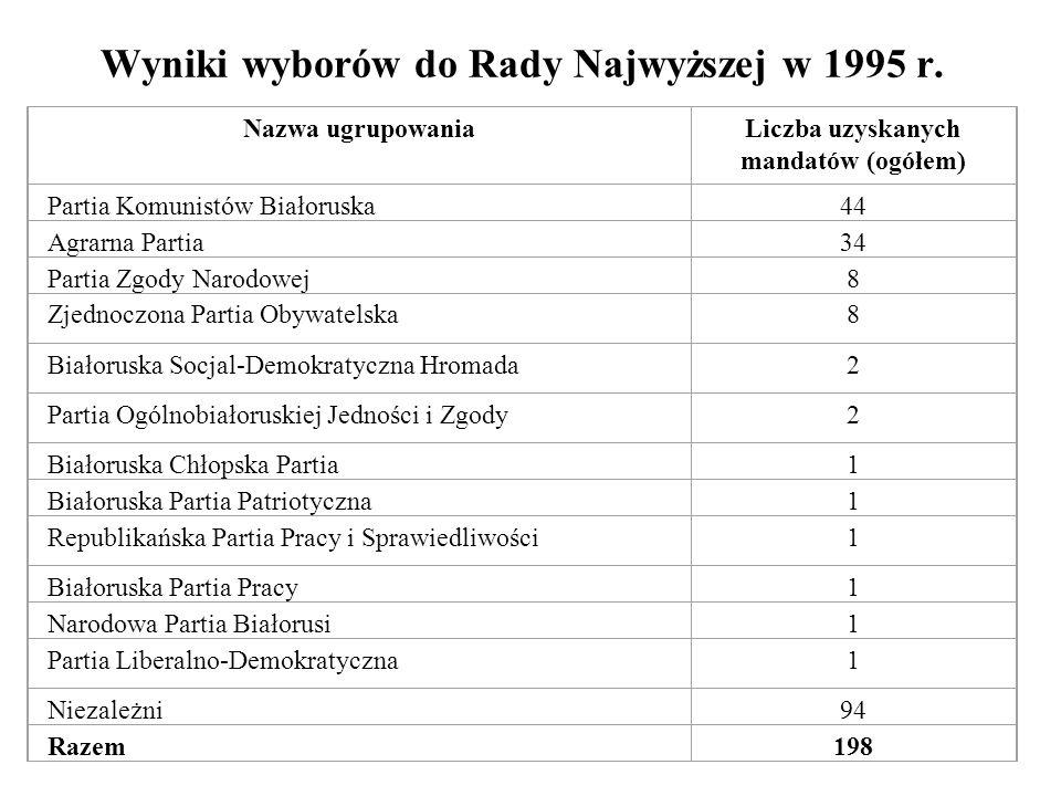 Wyniki wyborów do Rady Najwyższej w 1995 r. Nazwa ugrupowaniaLiczba uzyskanych mandatów (ogółem) Partia Komunistów Białoruska44 Agrarna Partia34 Parti