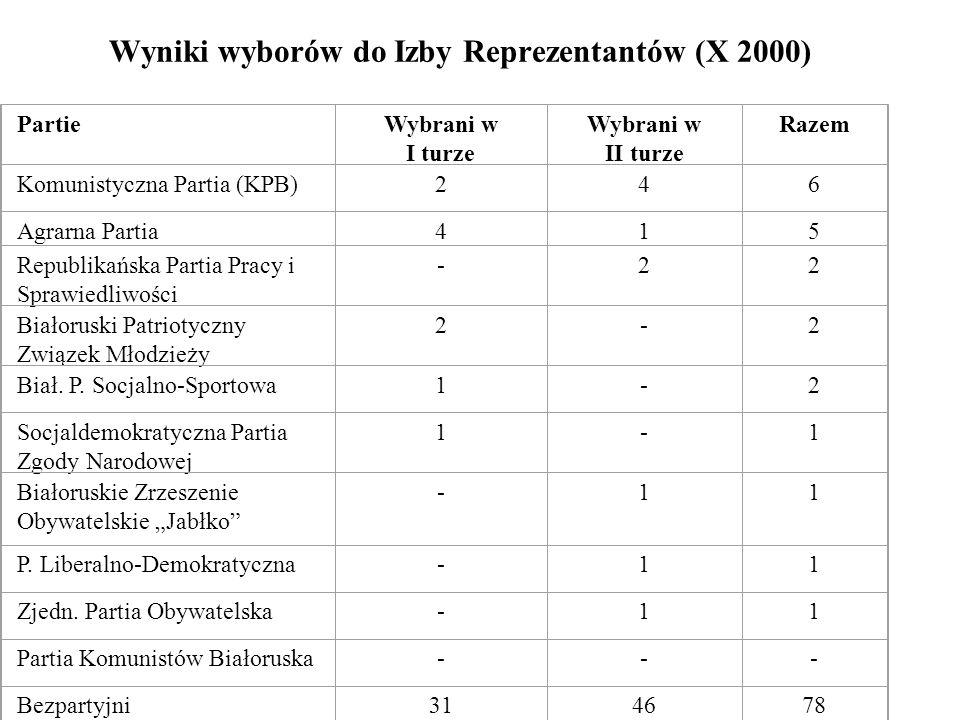 Wyniki wyborów do Izby Reprezentantów (X 2000) PartieWybrani w I turze Wybrani w II turze Razem Komunistyczna Partia (KPB)246 Agrarna Partia415 Republ