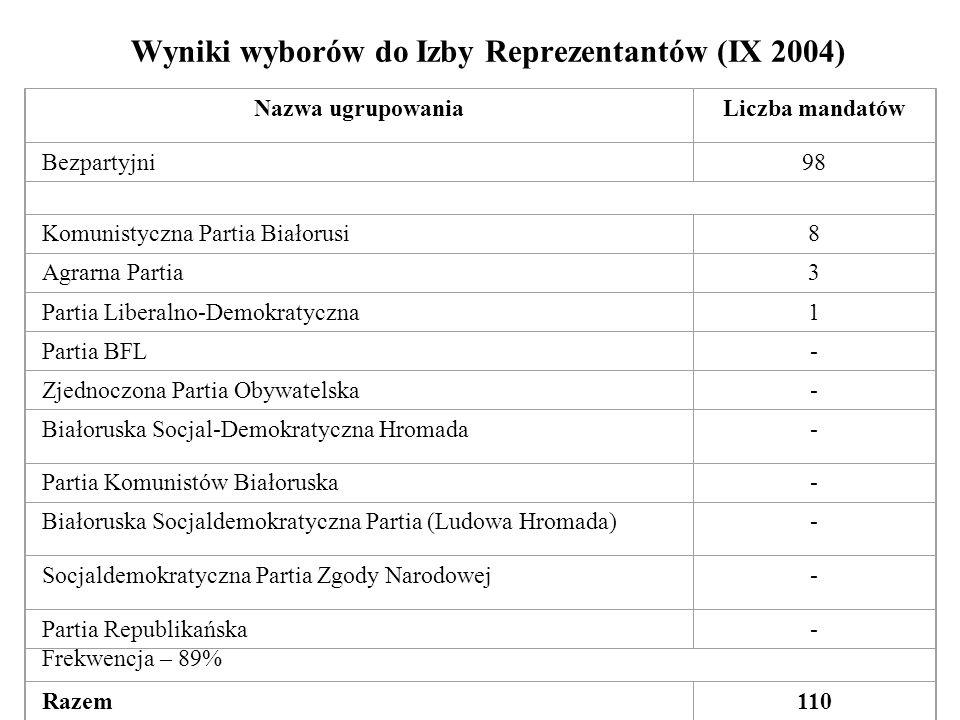 Wyniki wyborów do Izby Reprezentantów (IX 2004) Nazwa ugrupowaniaLiczba mandatów Bezpartyjni98 Komunistyczna Partia Białorusi8 Agrarna Partia3 Partia