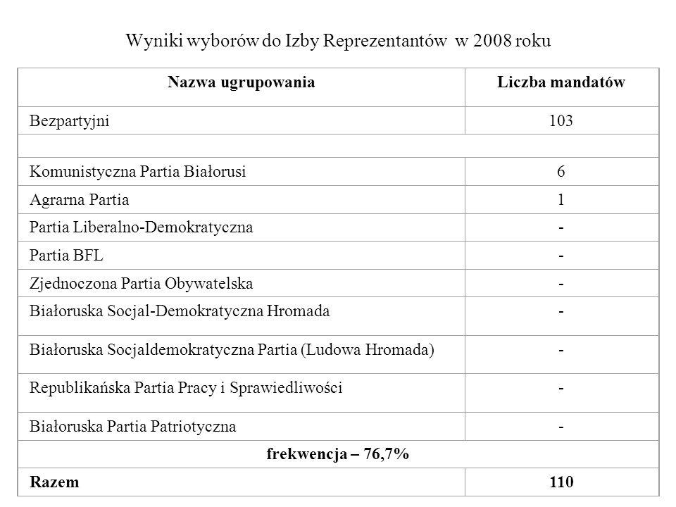Wyniki wyborów do Izby Reprezentantów w 2008 roku Nazwa ugrupowaniaLiczba mandatów Bezpartyjni103 Komunistyczna Partia Białorusi6 Agrarna Partia1 Part