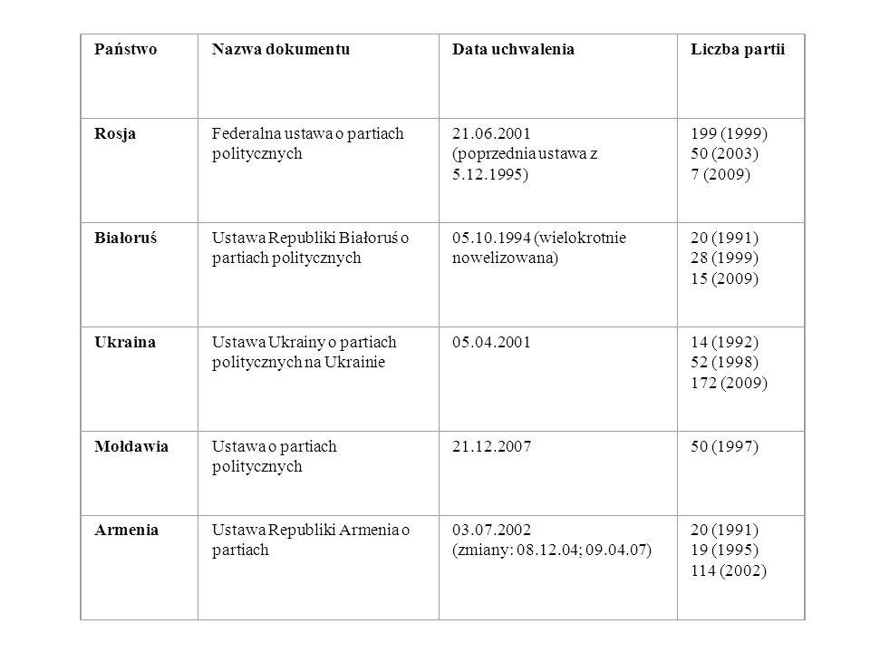 PaństwoNazwa dokumentuData uchwaleniaLiczba partii RosjaFederalna ustawa o partiach politycznych 21.06.2001 (poprzednia ustawa z 5.12.1995) 199 (1999)