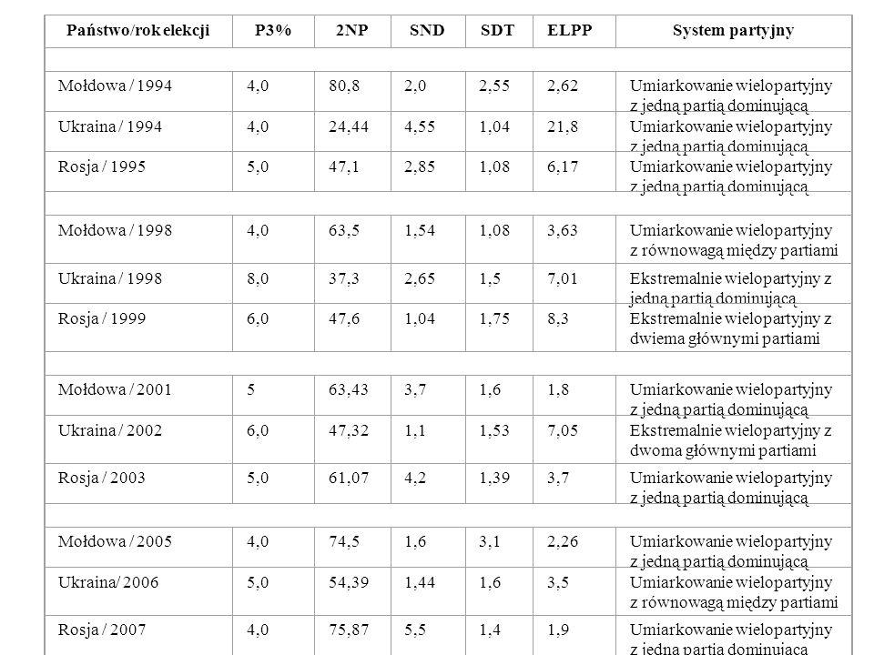 Państwo/rok elekcjiP3%2NPSNDSDTELPPSystem partyjny Mołdowa / 19944,080,82,02,552,62Umiarkowanie wielopartyjny z jedną partią dominującą Ukraina / 1994
