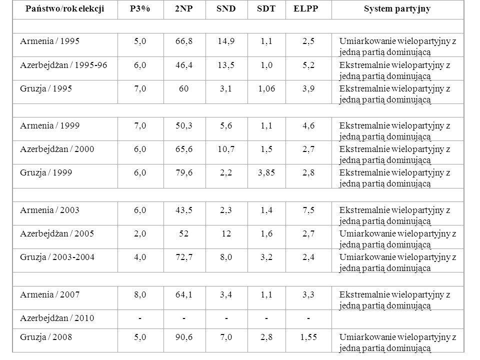 Państwo/rok elekcjiP3%2NPSNDSDTELPPSystem partyjny Armenia / 19955,066,814,91,12,5Umiarkowanie wielopartyjny z jedną partią dominującą Azerbejdżan / 1