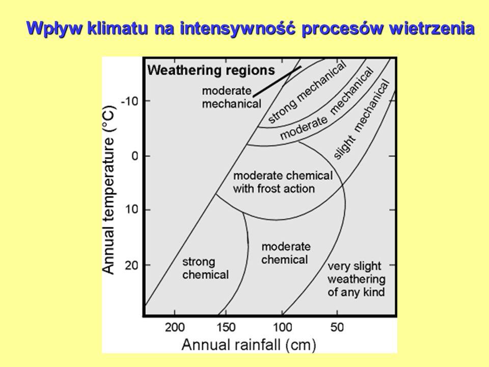 Wpływ klimatu na intensywność procesów wietrzenia