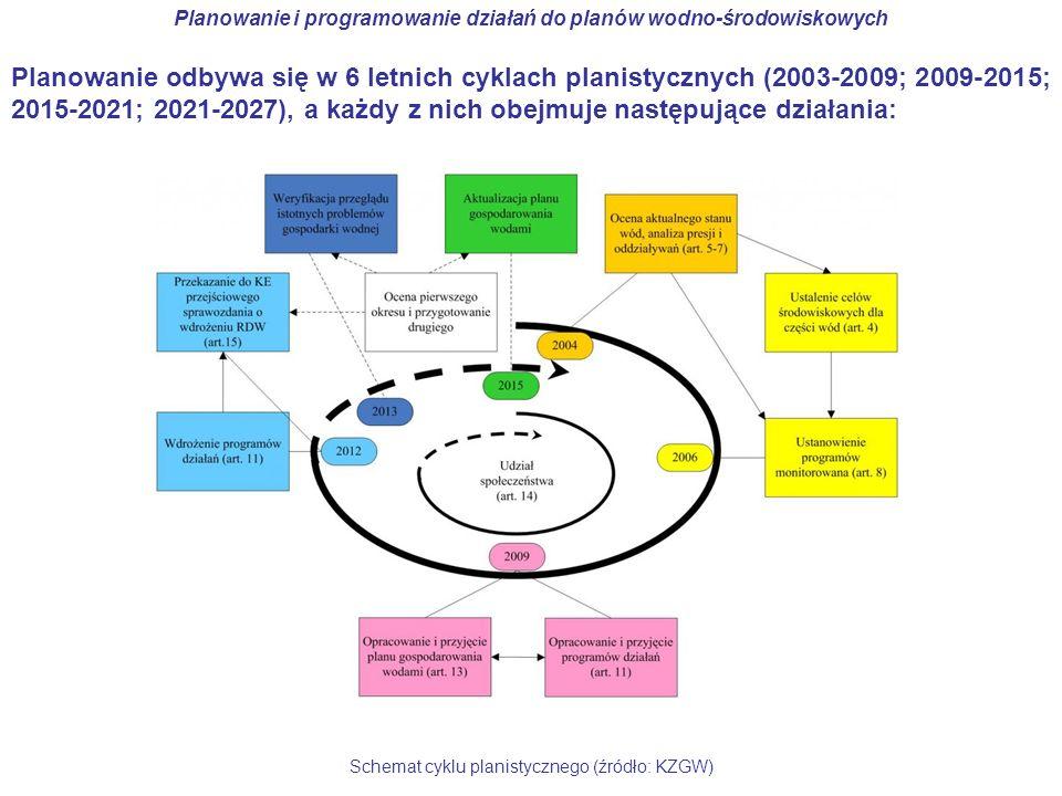 Planowanie odbywa się w 6 letnich cyklach planistycznych (2003-2009; 2009-2015; 2015-2021; 2021-2027), a każdy z nich obejmuje następujące działania: