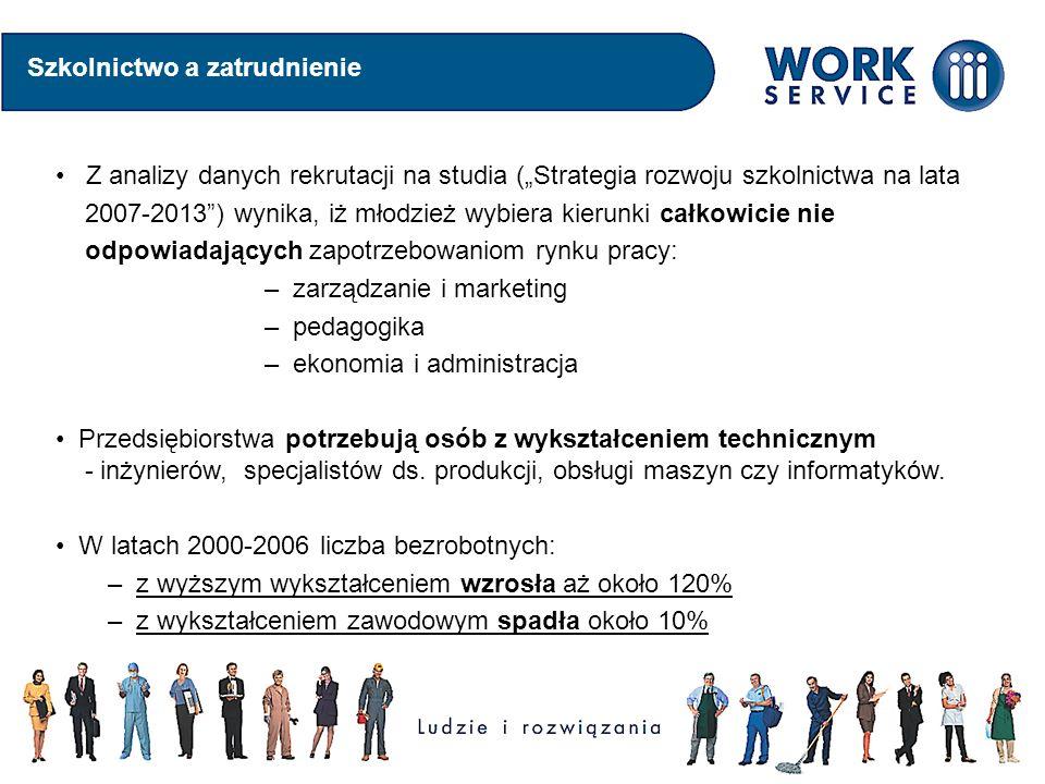 Szkolnictwo a zatrudnienie Z analizy danych rekrutacji na studia (Strategia rozwoju szkolnictwa na lata 2007-2013) wynika, iż młodzież wybiera kierunki całkowicie nie odpowiadających zapotrzebowaniom rynku pracy: – zarządzanie i marketing – pedagogika – ekonomia i administracja Przedsiębiorstwa potrzebują osób z wykształceniem technicznym - inżynierów, specjalistów ds.