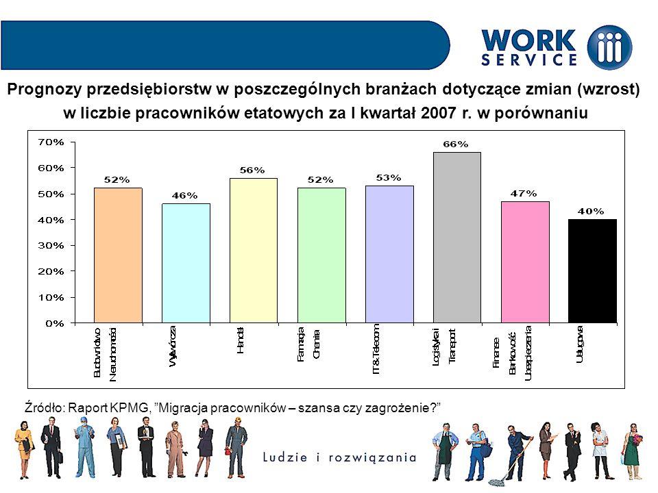 Prognozy przedsiębiorstw w poszczególnych branżach dotyczące zmian (wzrost) w liczbie pracowników etatowych za I kwartał 2007 r.