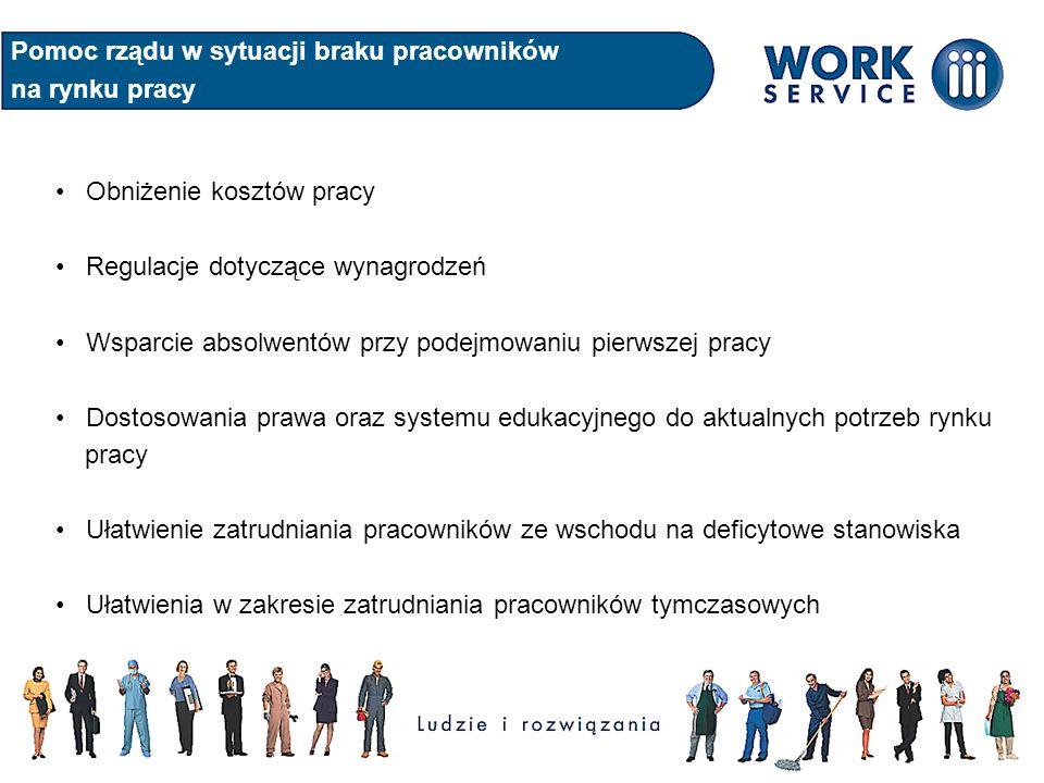 Pomoc rządu w sytuacji braku pracowników na rynku pracy Obniżenie kosztów pracy Regulacje dotyczące wynagrodzeń Wsparcie absolwentów przy podejmowaniu pierwszej pracy Dostosowania prawa oraz systemu edukacyjnego do aktualnych potrzeb rynku pracy Ułatwienie zatrudniania pracowników ze wschodu na deficytowe stanowiska Ułatwienia w zakresie zatrudniania pracowników tymczasowych