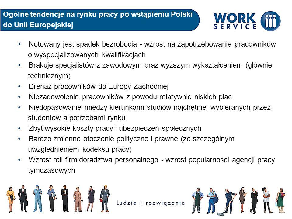 Ogólne tendencje na rynku pracy po wstąpieniu Polski do Unii Europejskiej Notowany jest spadek bezrobocia - wzrost na zapotrzebowanie pracowników o wyspecjalizowanych kwalifikacjach Brakuje specjalistów z zawodowym oraz wyższym wykształceniem (głównie technicznym) Drenaż pracowników do Europy Zachodniej Niezadowolenie pracowników z powodu relatywnie niskich płac Niedopasowanie między kierunkami studiów najchętniej wybieranych przez studentów a potrzebami rynku Zbyt wysokie koszty pracy i ubezpieczeń społecznych Bardzo zmienne otoczenie polityczne i prawne (ze szczególnym uwzględnieniem kodeksu pracy) Wzrost roli firm doradztwa personalnego - wzrost popularności agencji pracy tymczasowych