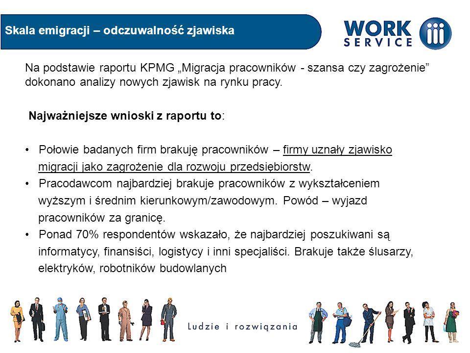 Skala emigracji – odczuwalność zjawiska Pracodawcy często przegrywają z zagranicznymi ofertami pracy.