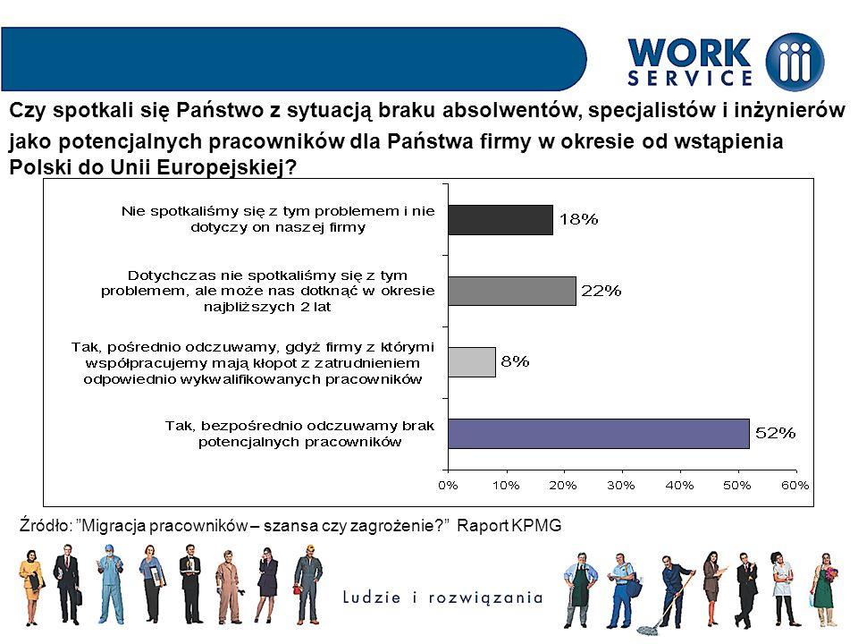 Deficyt potencjalnych pracowników z podziałem na branże Źródło: Raport KPMG, Migracja pracowników – szansa czy zagrożenie?