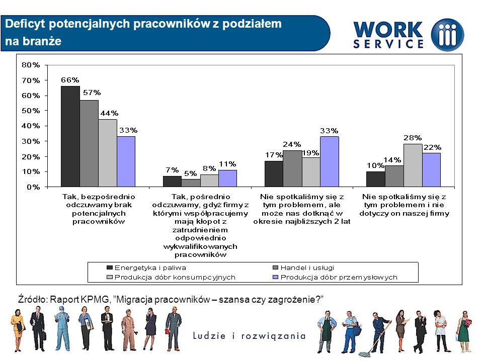 Deficyt potencjalnych pracowników z podziałem na branże Źródło: Raport KPMG, Migracja pracowników – szansa czy zagrożenie