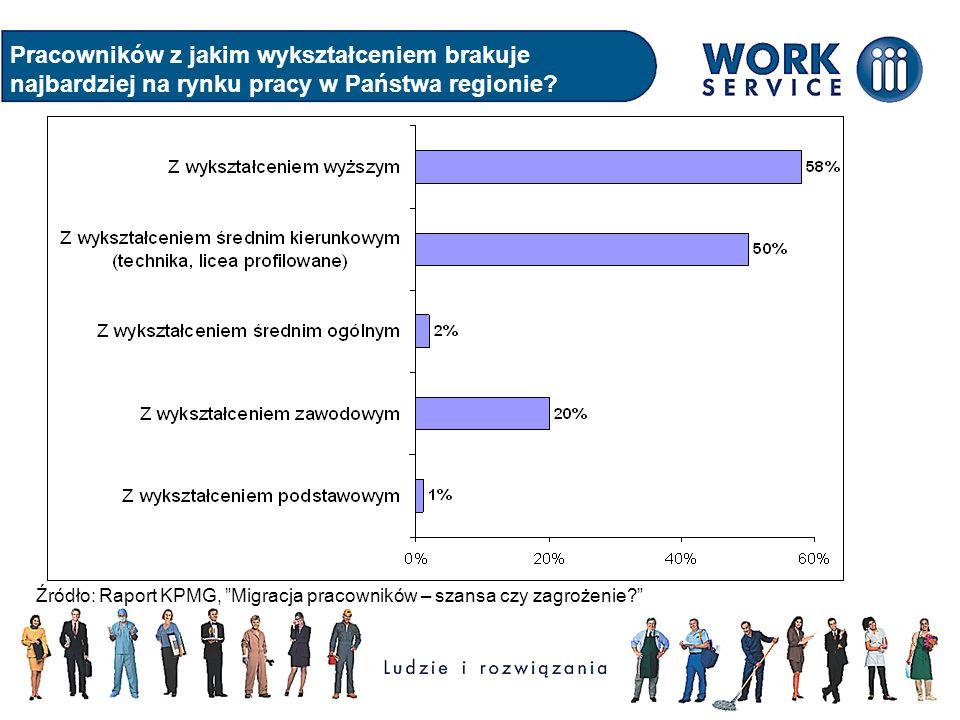 Pracowników z jakim wykształceniem brakuje najbardziej na rynku pracy w Państwa regionie
