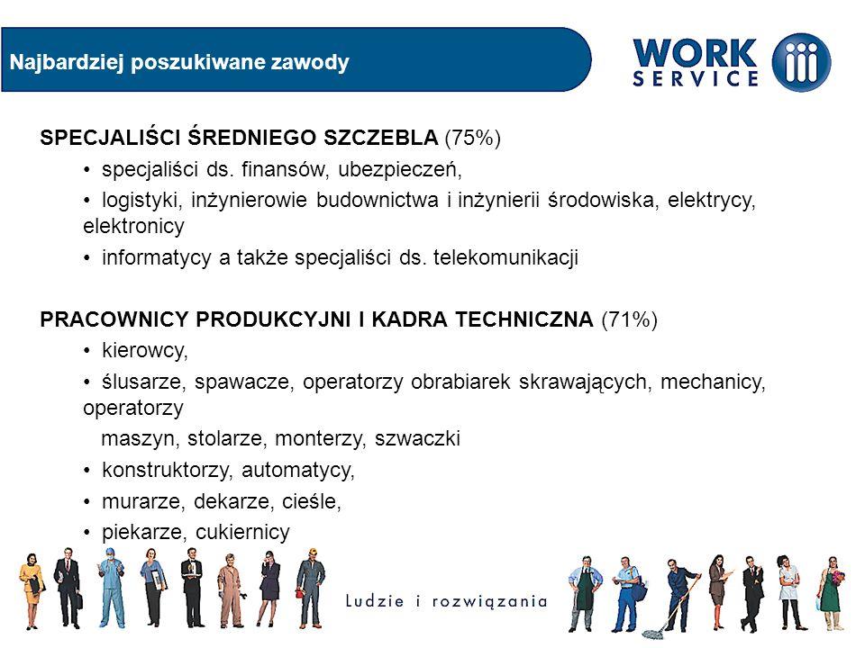Najbardziej poszukiwane zawody SPECJALIŚCI ŚREDNIEGO SZCZEBLA (75%) specjaliści ds.