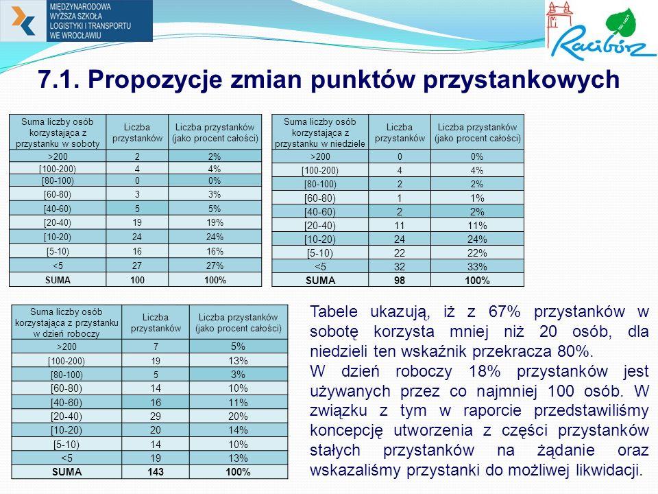 7.1. Propozycje zmian punktów przystankowych Tabele ukazują, iż z 67% przystanków w sobotę korzysta mniej niż 20 osób, dla niedzieli ten wskaźnik prze