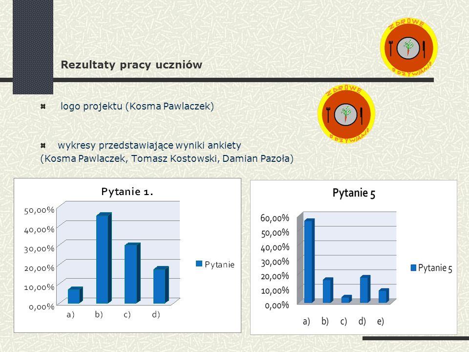 Rezultaty pracy uczniów logo projektu (Kosma Pawlaczek) wykresy przedstawiające wyniki ankiety (Kosma Pawlaczek, Tomasz Kostowski, Damian Pazoła)